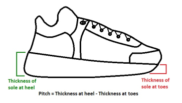 Pitch of a shoe